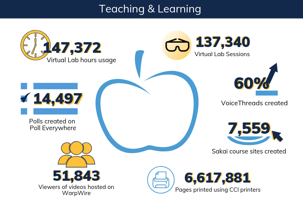 Teaching & Learning stats detailed in following section