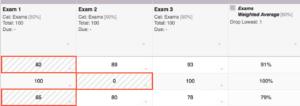 highlighted dropped scores in Sakai Gradebook